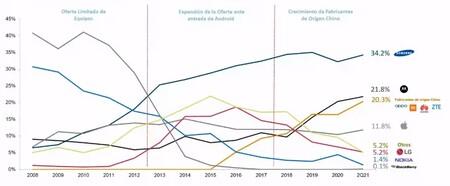 Ocho De Cada Diez Smartphones En Mexico Son De Samsung Motorola Huawei Y Apple