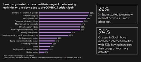 Aumentos De Actividad Online Durante En Confinamiento