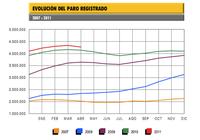 El paro baja en 64.309 personas; datos positivos apoyados fundamentalmente en hostelería