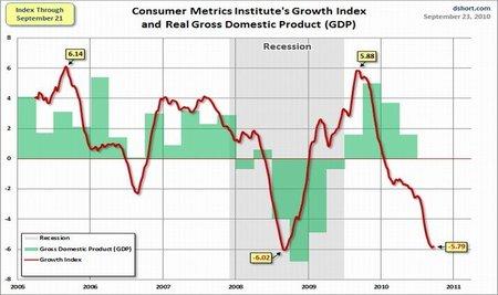 No se puede hablar de recuperación, la recesión continúa