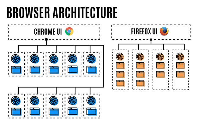 Arquitectura Firefox Quantum