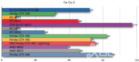 NVidia GTX 580 benchmarks