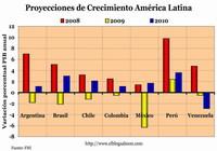 Proyecciones de crecimiento 2009-2010