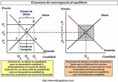 ¿Qué es la Teoría del Equilibrio General Walrasiano?