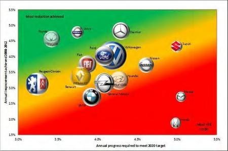 Emisiones medias de los grandes fabricantes (objetivo 2020)