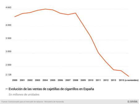 Evolucion Ventas Cigarrillos Espana Noviembre 96500558 466701 1706x1280