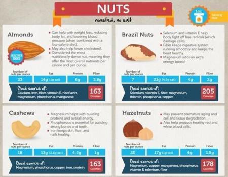 Una completa guía para conocer los frutos secos (infografía)