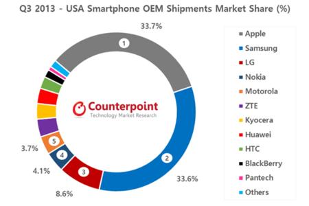 Nokia se coloca como cuarto fabricante en Estados Unidos