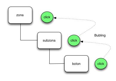 Diagramabubling