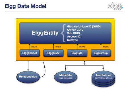 Modelo de datos de Elgg