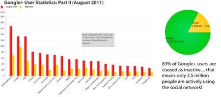Tan sólo el 17% de los usuarios de Google+ permanecen activos según un estudio