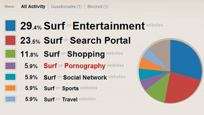 Qustodio: Lista de categorías de páginas visitadas