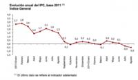 El IPC interanual adelantado se sitúa en el -0,5% ¿buen o mal dato?