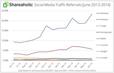 social-media-traffic-referrals-july-2014-graph.png