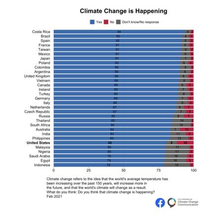 International Climate Opinion February 2021 1 2b