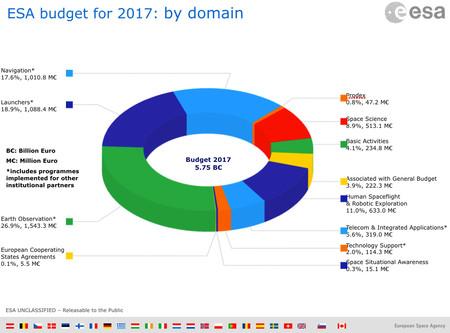 Presupuesto ESA