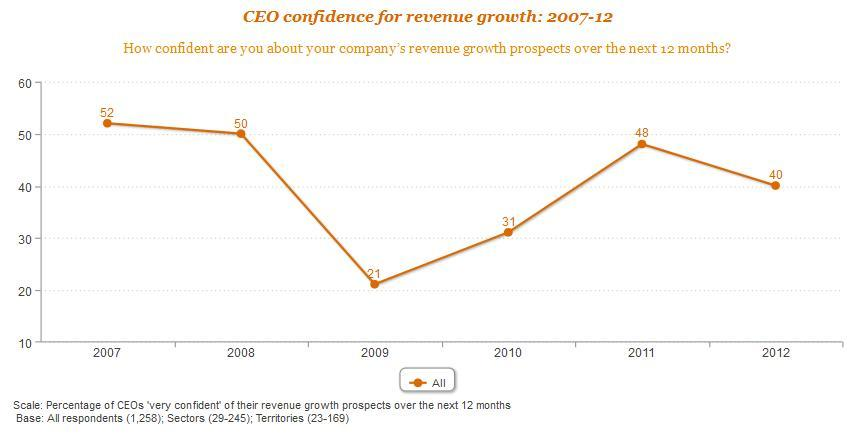 Foto de PWC 2012 CEO Survey (1/1)
