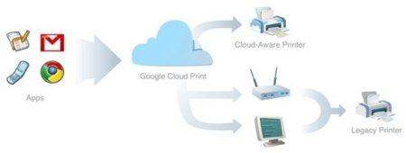 Google Cloud Print o cómo imprimir donde quieras desde tu móvil