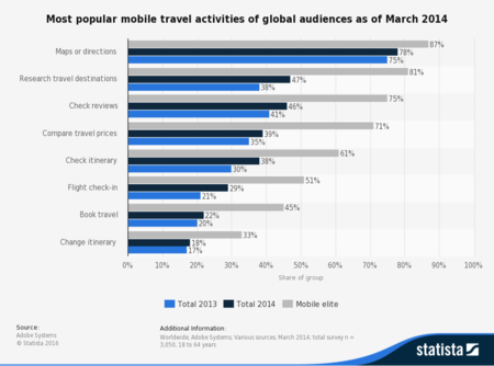 Statistic Id347955 Most Popular Mobile Travel Activities Worldwide 2014