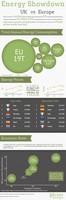 Costes y consumo de energia en Europa (Infografía)