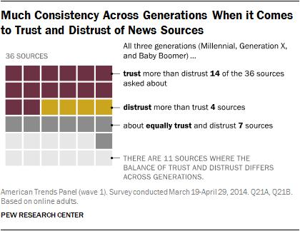 Confianza Millennials