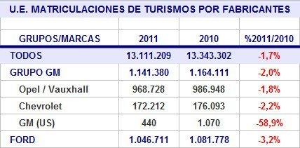 ue-matriculaciones-2011-marcas-gm-ford.jpg