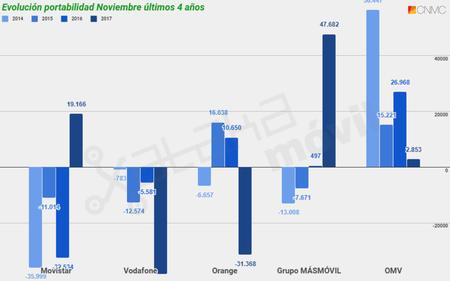 Evolucion Portabilidad Movil En Noviembre De Los Ultimos Cuatro Anos Hasta 2017