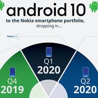 Nokia revisa sus actualizaciones a Android 10 y publica una nueva hoja de ruta