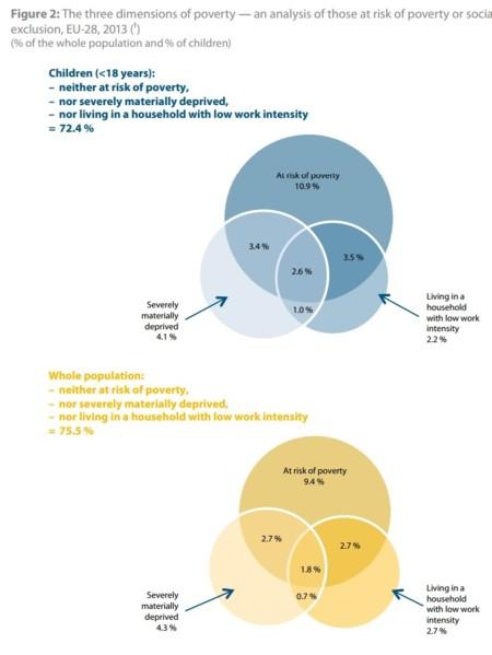 Eurostat: pobreza de los jóvenes