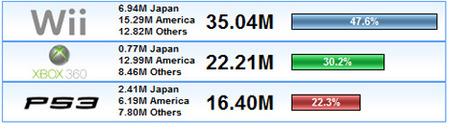 ¿Cómo van las ventas mundiales de consolas? Octubre 2008: La crisis beneficia las ventas
