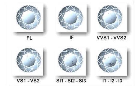 Escala pureza diamantes