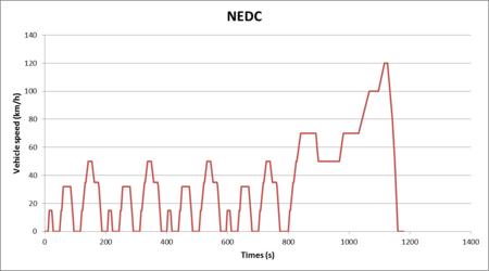 Resultado de imagen de ciclo nedc