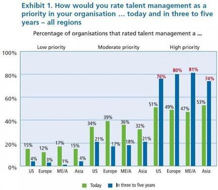La gestión de la fuerza laboral, una prioridad creciente