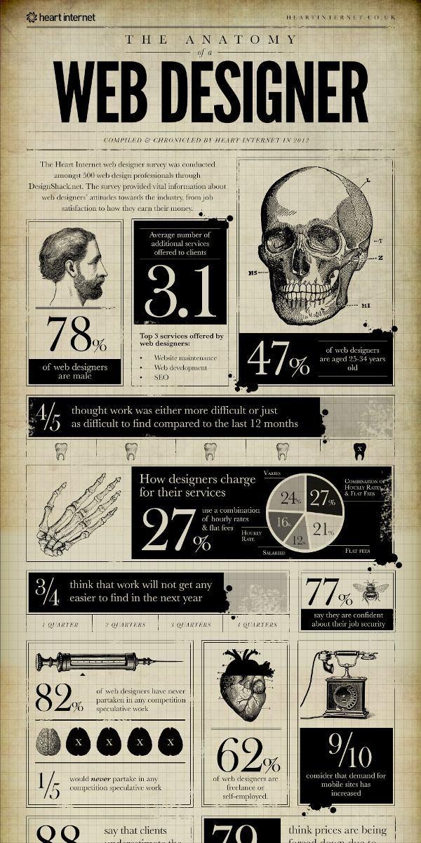 Infografía - La anatomía de un diseñador web