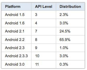 Android Fragmentation Stats