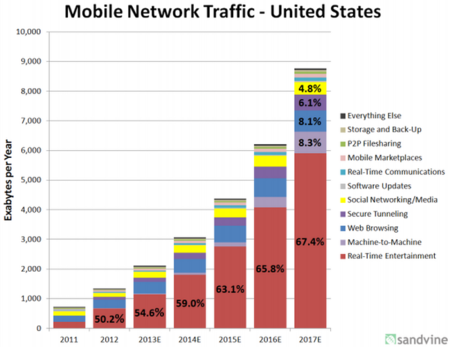 gráfica datos móvil
