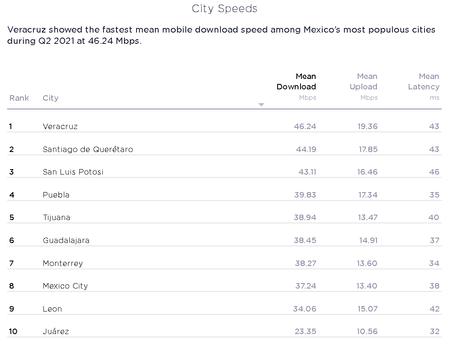 Ciudades Mexico Internet Mas Rapido Speedtest