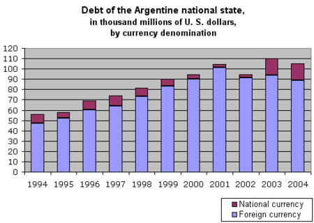 Argentina National Debt 1994 2004