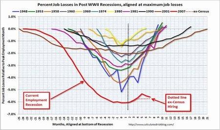 Fuerte impacto en las bolsas tras decepcionante dato de empleo en Estados Unidos