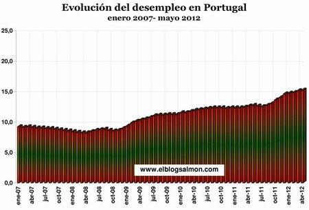 Evolución del desempleo en Portugal
