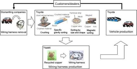 Proceso reciclado de cobre de Toyota