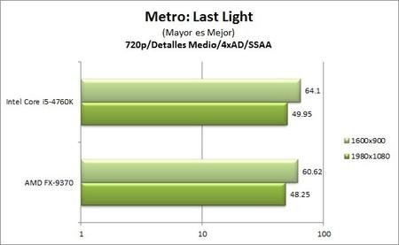 GA_Z97X-UD5-BK_benchmarks_Metro_LL