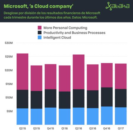 Como Gana Dinero Microsoft
