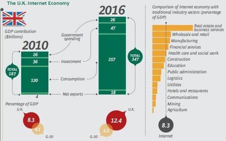 El impacto del Internet sobre las economías