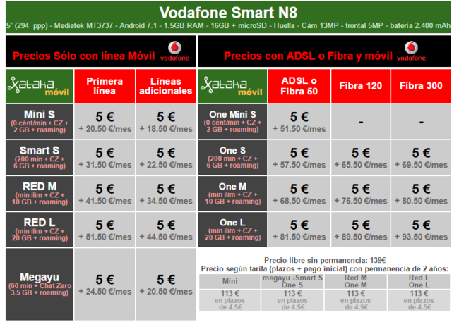 Precios A Plazos Vodafone Smart N8