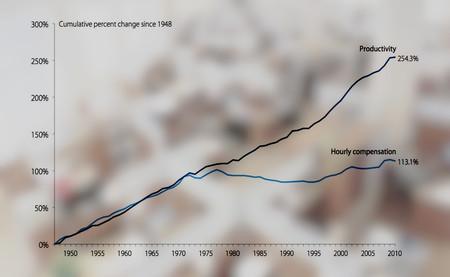¿Qué ha pasado con el poder adquisitivo de los trabajadores en los últimos 50 años? Estas son algunas teorías