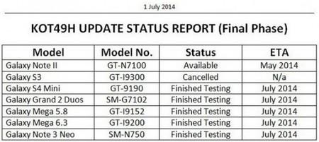 Samsung lanza nueva información sobre KitKat 4.4.2, Galaxy S3 sí se quedará fuera