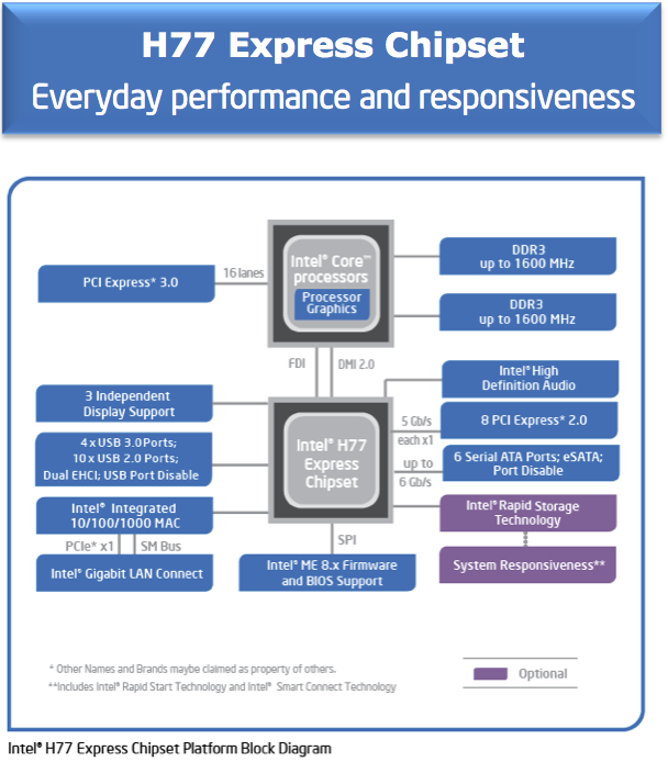 Foto de Nuevos Intel Core i5, i7 Ivy Bridge (3/7)
