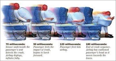 Air Bags en los aviones