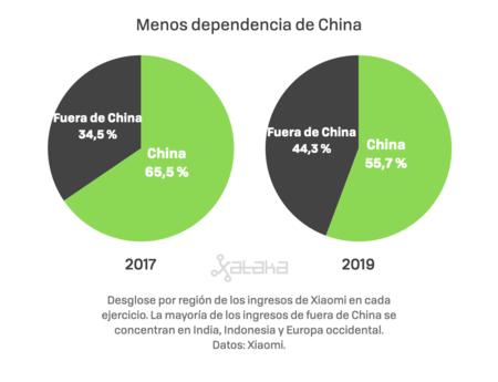 Dependencia De China Xiaomi 001